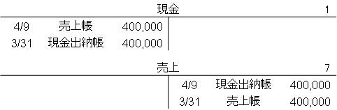 総勘定元帳(特殊仕訳帳)