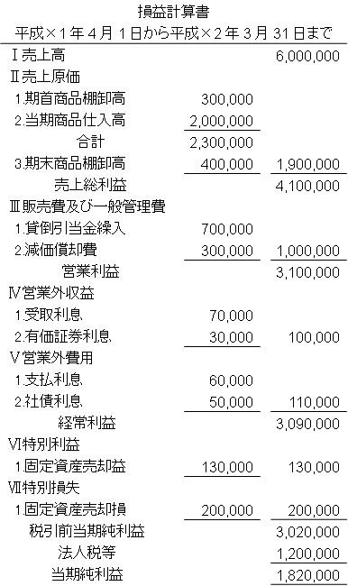 損益計算書(報告式)