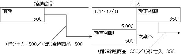 売上原価(ボックス図)