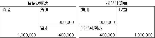 貸借対照表と損益計算書