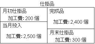 仕掛品(製造間接費差異)