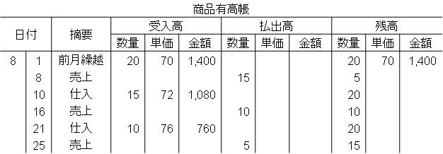 商品有高帳(総平均法)