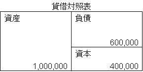 貸借対照表(イメージ)