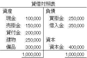 貸借対照表(表)