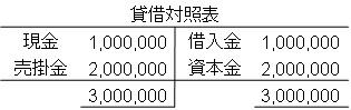 合併前貸借対照表