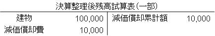 減価償却の仕訳(直接法)3