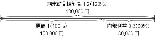 利益の計算(期末商品棚卸高)