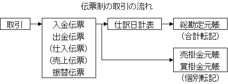 伝票制の取引の流れ