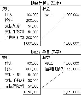 損益計算書(表)