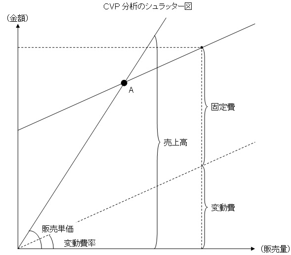 シュラッター図(CVP分析)