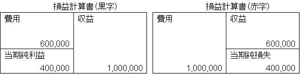 損益計算書(イメージ)