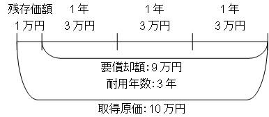 減価償却(残存価額ありの簡略図)