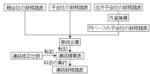 連結財務諸表の作成プロセス