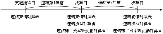 支配獲得日に作成すべき連結財務諸表と決算日に作成すべき連結財務諸表
