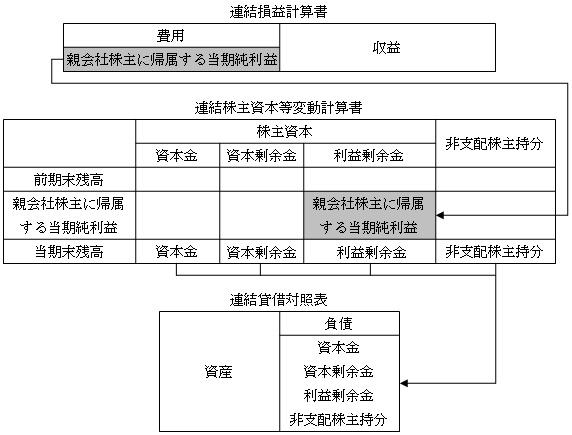 連結財務諸表の関係