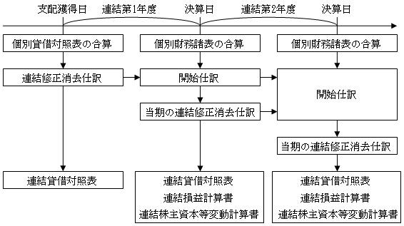 連結財務諸表の作成の流れ