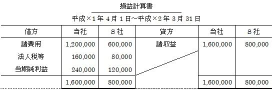 支配を獲得した後の連結修正消去仕訳(損益計算書)