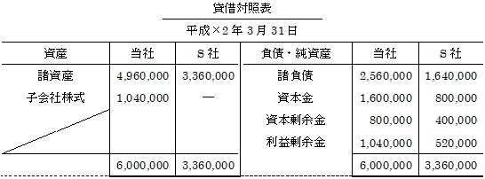 支配を獲得した後の連結修正消去仕訳(貸借対照表2)