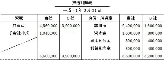 支配を獲得した後の連結修正消去仕訳(貸借対照表)