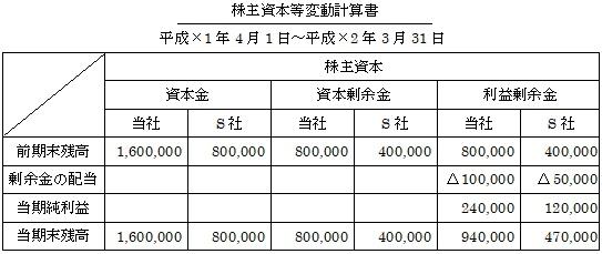 株主資本等変動計算書